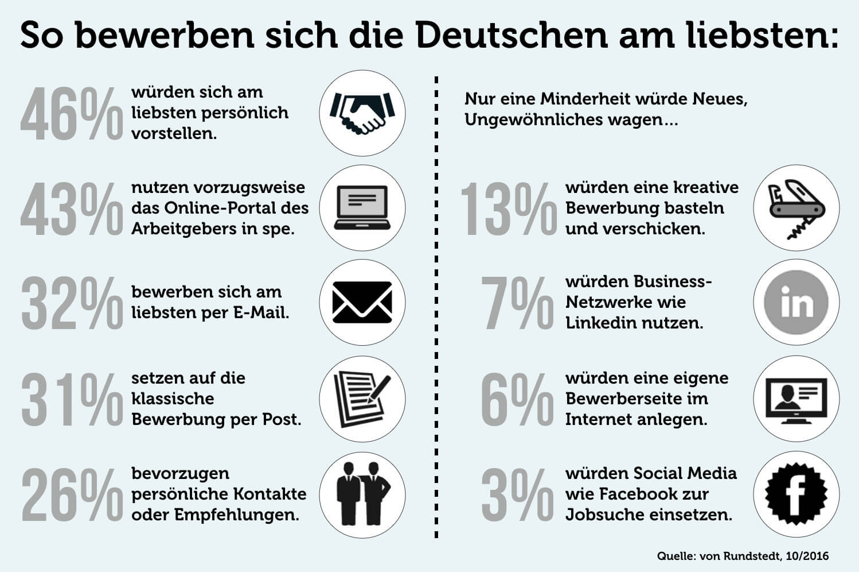 Bewerbung: Alle Tipps zur perfekten Bewerbung | karrierebibel.de