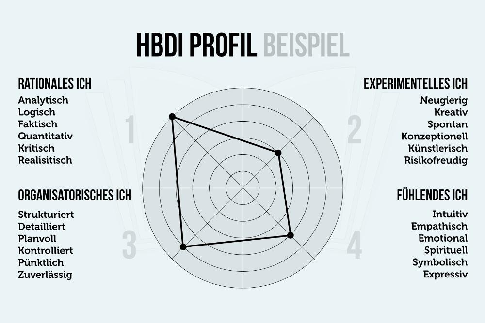 HBDI-Profil Analyse Beispiel