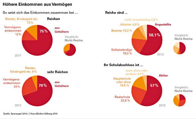 Reichtum-Grafik-Studie