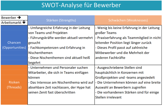 SWOT-Bewerbung-Analyse