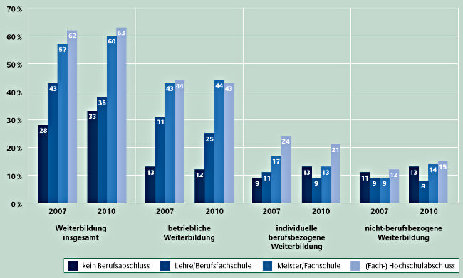 Infografik-Weiterbildung-Bildungsniveau