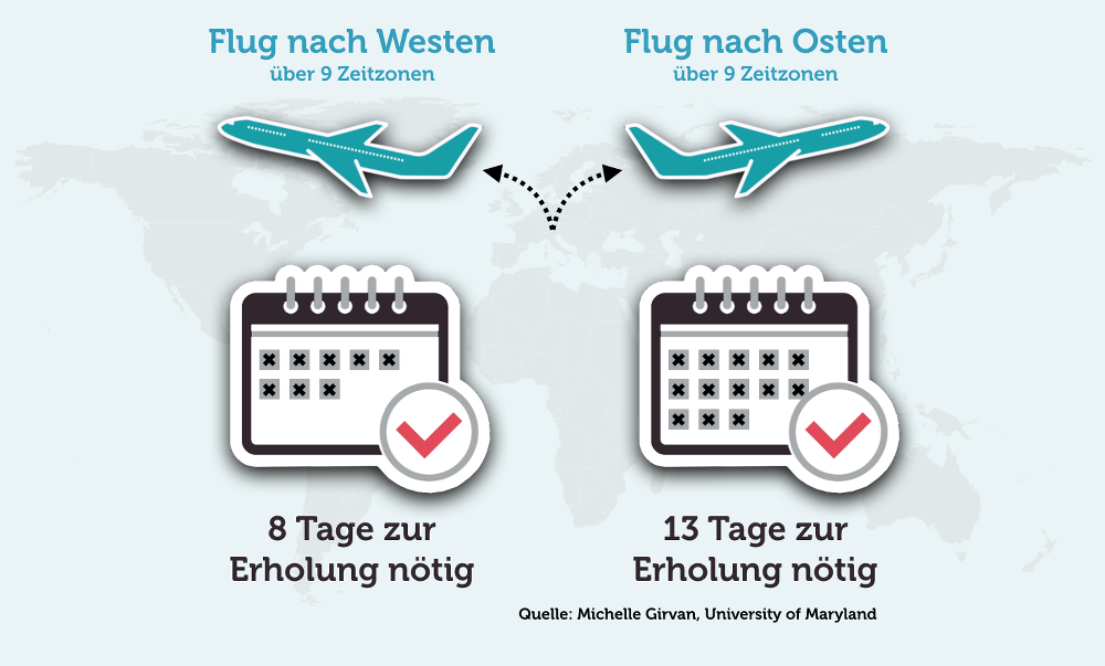 Jetlag-Infografik-Flug-nach-Westen-Osten