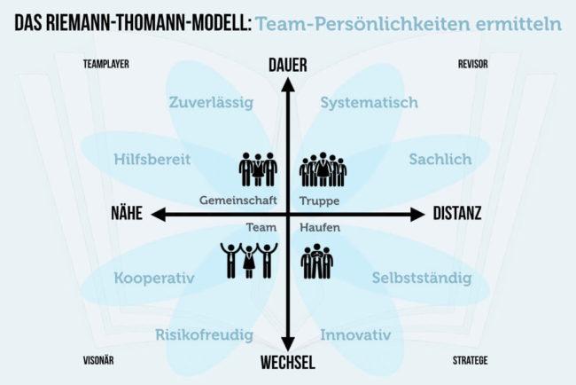 Riemann-Thomann-Modell: Team-Persönlichkeit ermitteln