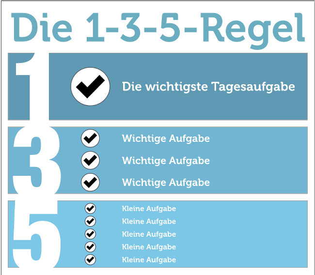 1-3-5-Regel-Grafik