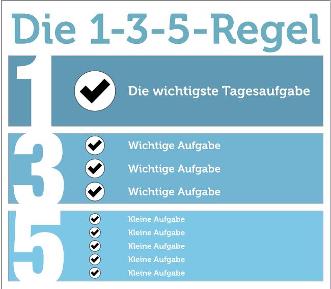 ToDo-Listen: Tipps für mehr Produktivität | karrierebibel.de