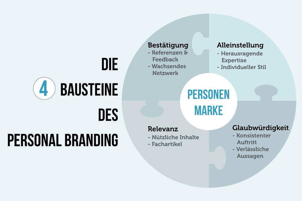 Personal Branding Canvas Bausteine Grafik