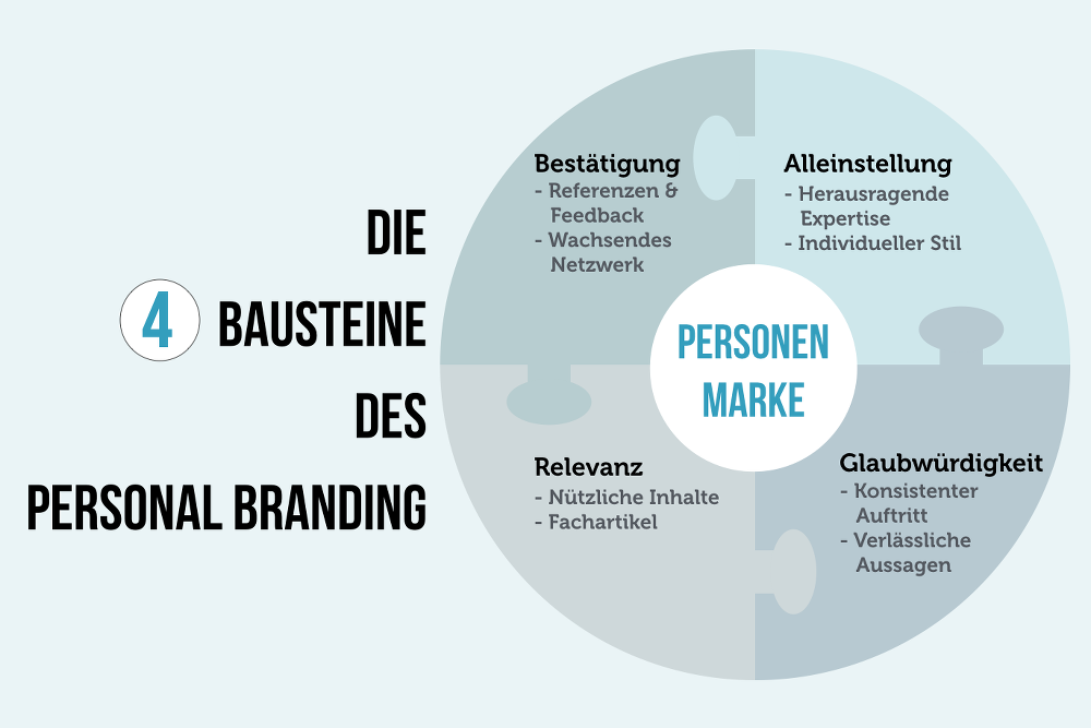 personal-branding-canvas-bausteine