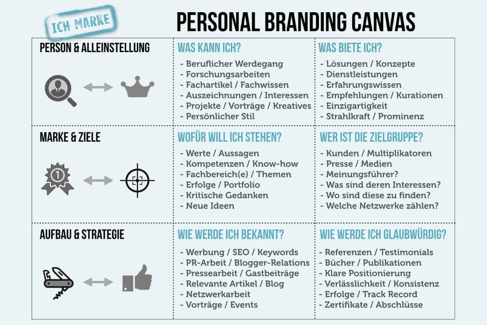 Personal Branding Canvas Klein