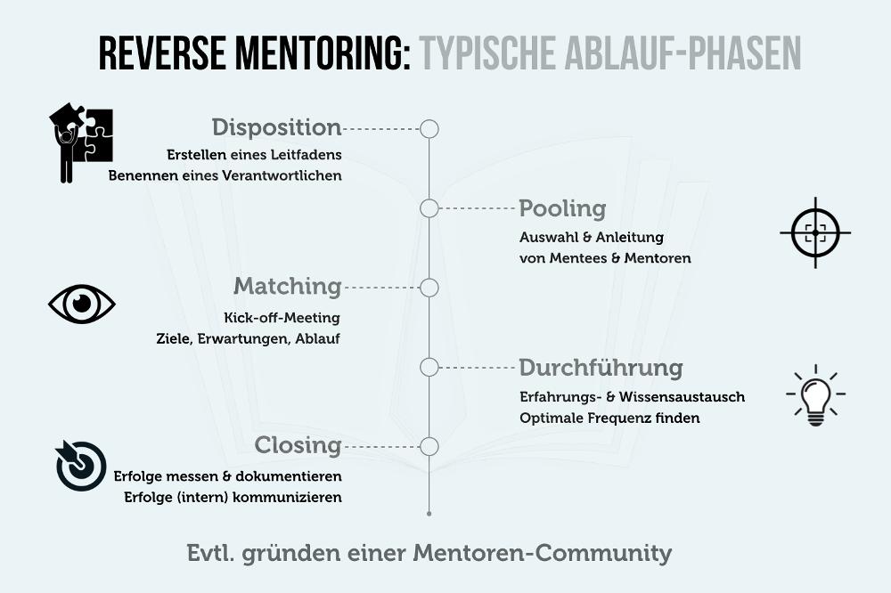 Reverse Mentoring Ablauf Phasen