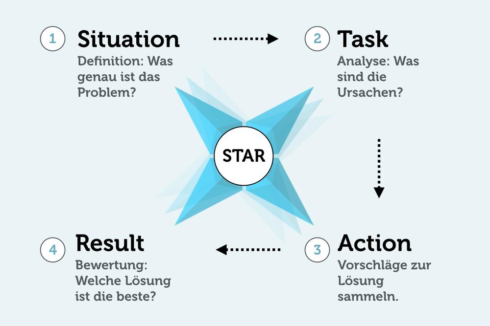 STAR-Problemloesung-Grafik