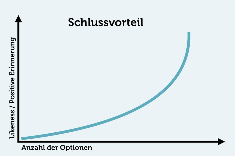 Schlussvorteil-Schlussurteil-Grafik