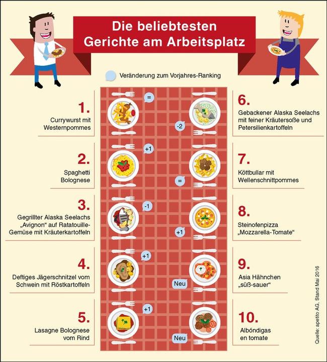 Kantinenessen-2016-Currywurst
