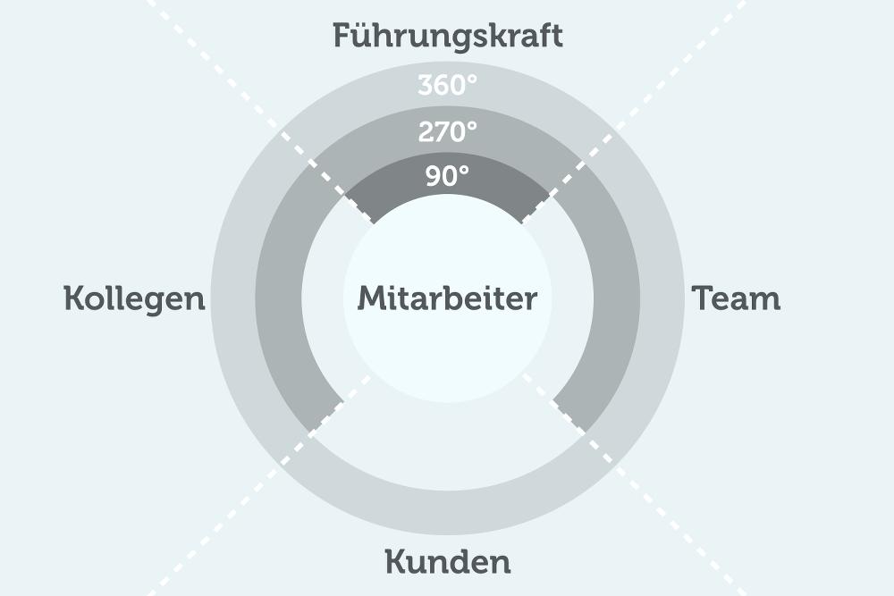 360-Grad-Feedback Schema Grafik