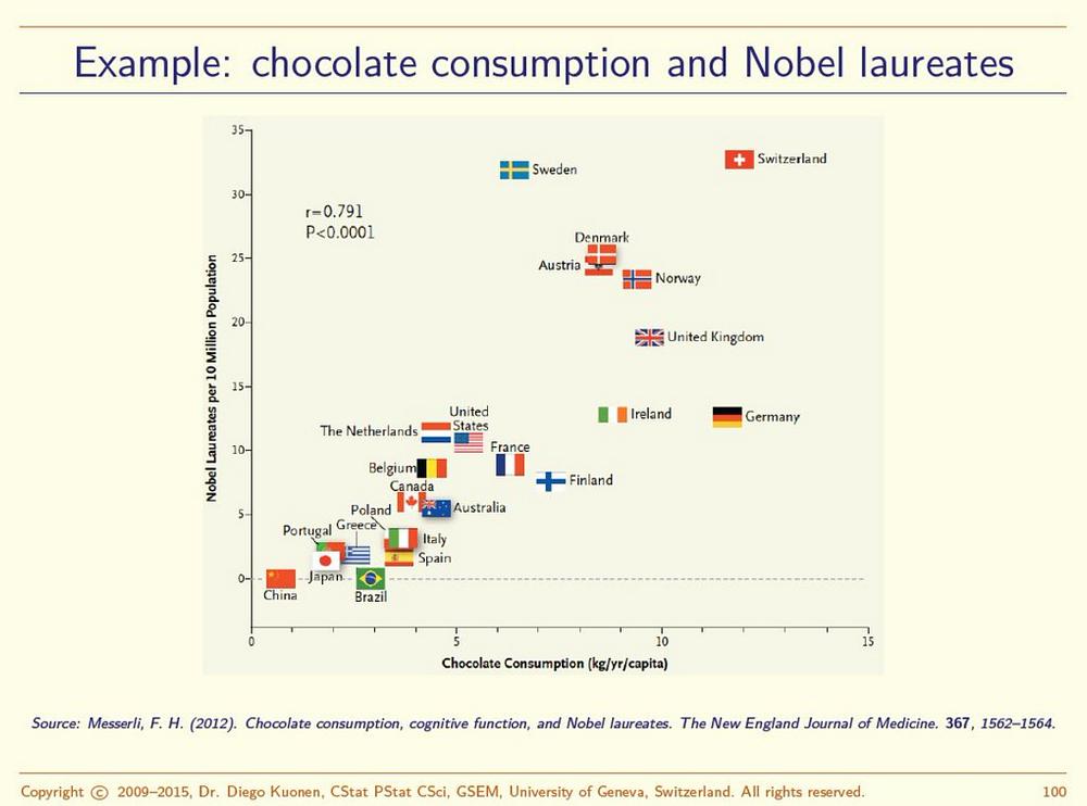 Korrelation-Schokolade-Intelligenz