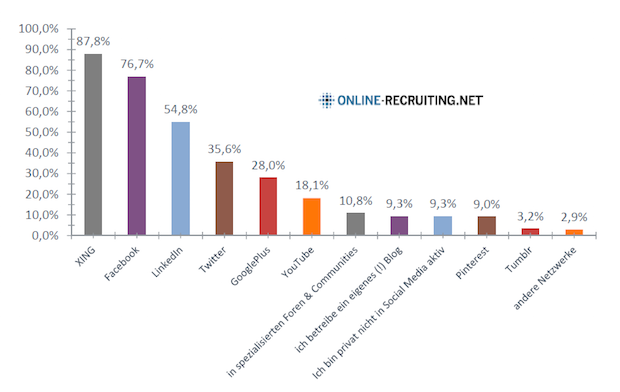 SocialRecruitingStudie2015-SoMeNtzung