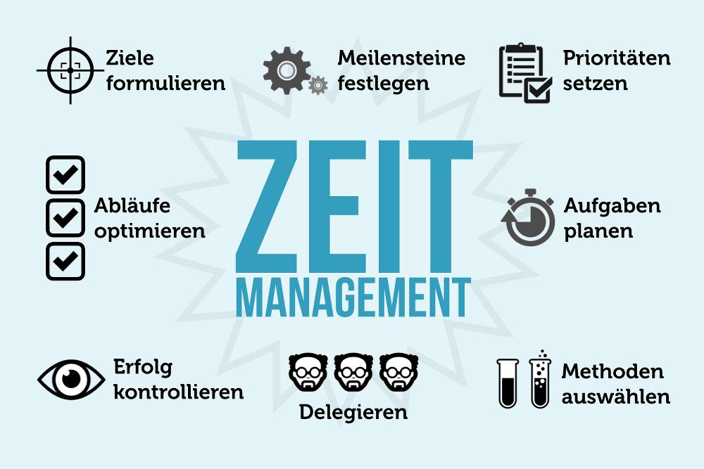 Zeitmanagement-Methoden-Tipps-Grafik
