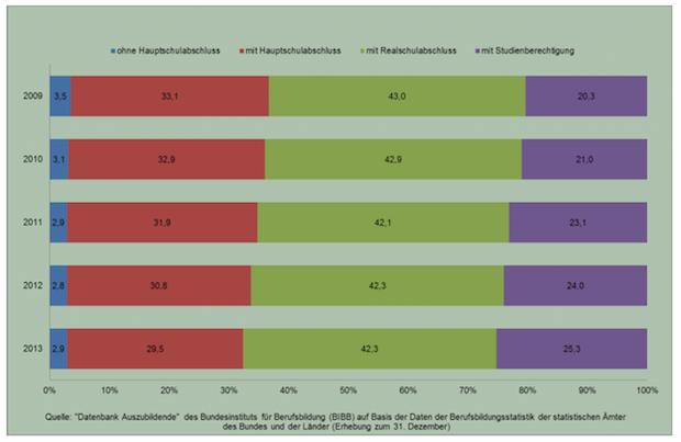Berufsbildungsbericht_2015_Ausbildung_Abitur_pdf