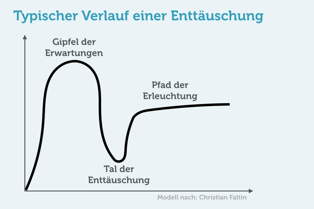 Enttäuschung-Verlauf-Kurve