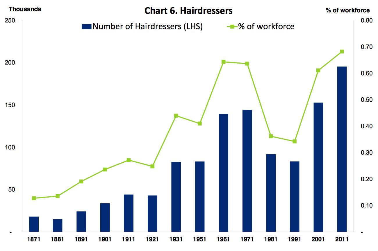 Digitalisierung der Friseure