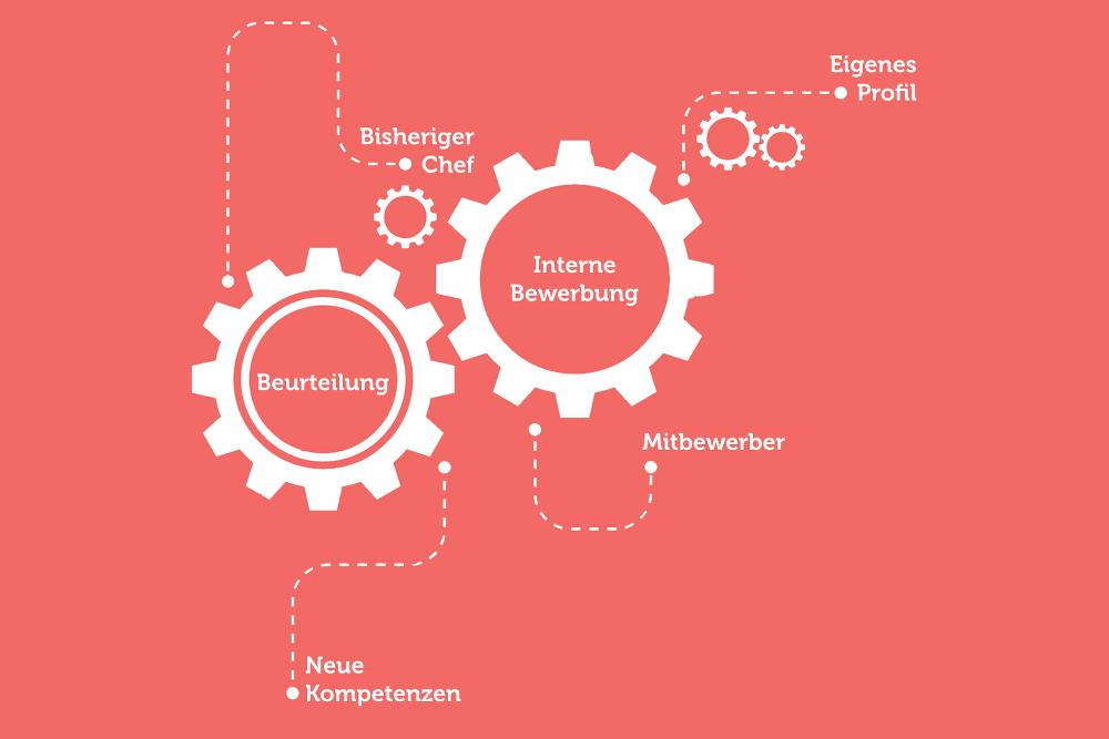 Interne-Bewerbung-Vorlagen-Muster-Beispiel