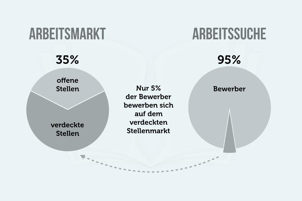 Verdeckter Stellenmarkt Arbeitssuche Tipps Jobsuche