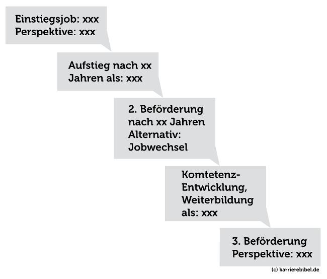 Beispiel-Karriereplan-Grafik