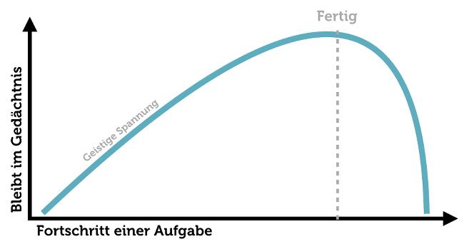 Cliffhanger-Zeigarnik-Effekt