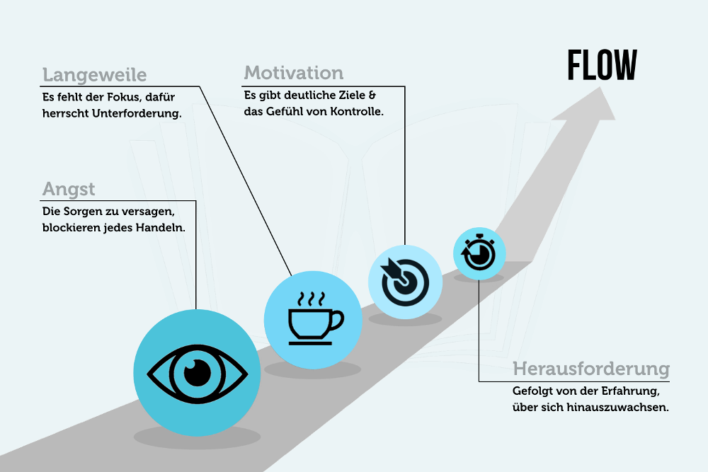 Flow-Theorie: Läuft bei dir!