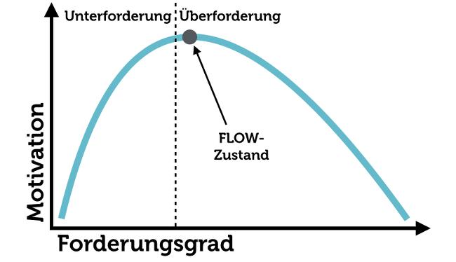 Flow Zustand Unterforderung Überforderung Grafik Schema