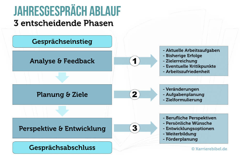 Jahresgespraech Ablauf 3 Phasen Schema Infografik