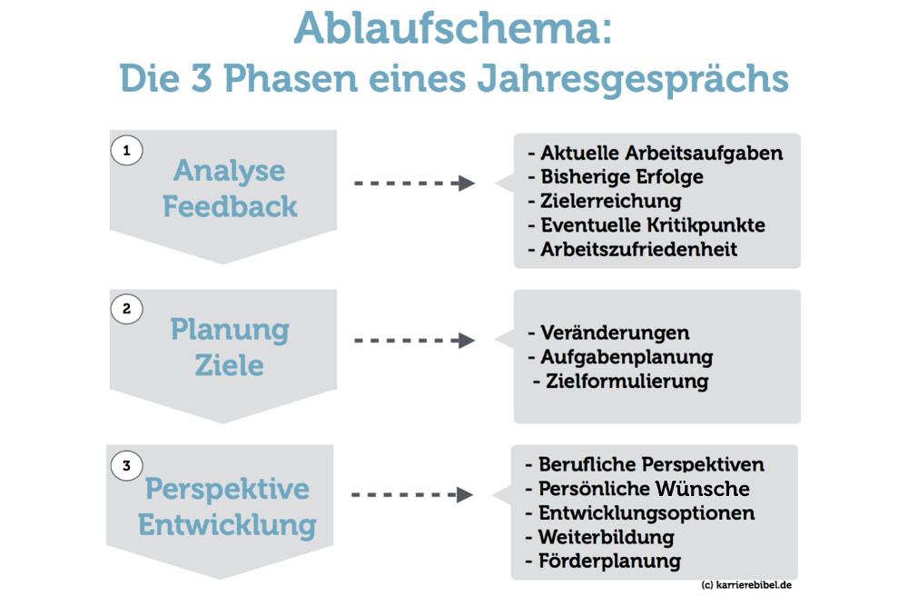 Jahresgespräch in 3 Phasen: Wie das Feedback abläuft