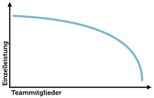 Leistung Ringelmann-Effekt