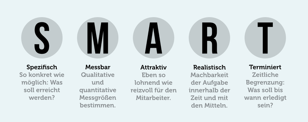 SMART-Methode-Grafik