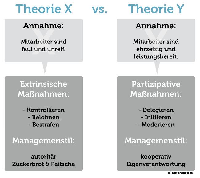 TheorieX-TheorieY