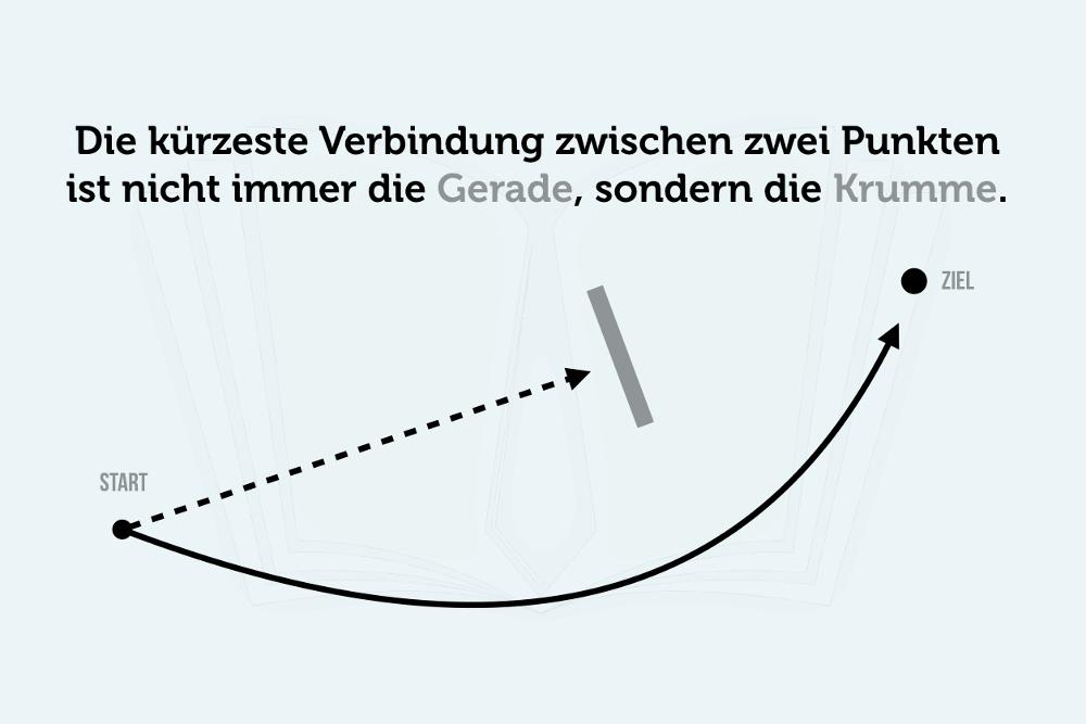 Umweg Rueckschritt Krumme Erfolg Grafik