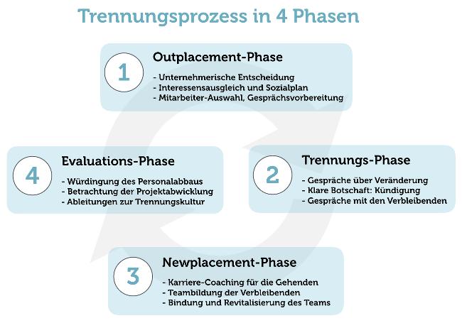 4-Phasen-Trennungsprozess-Kultur