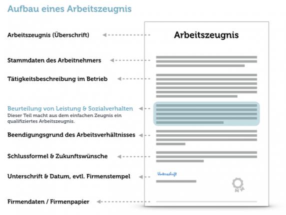 Arbeitszeugnis Manager Beispiel Muster Grafik