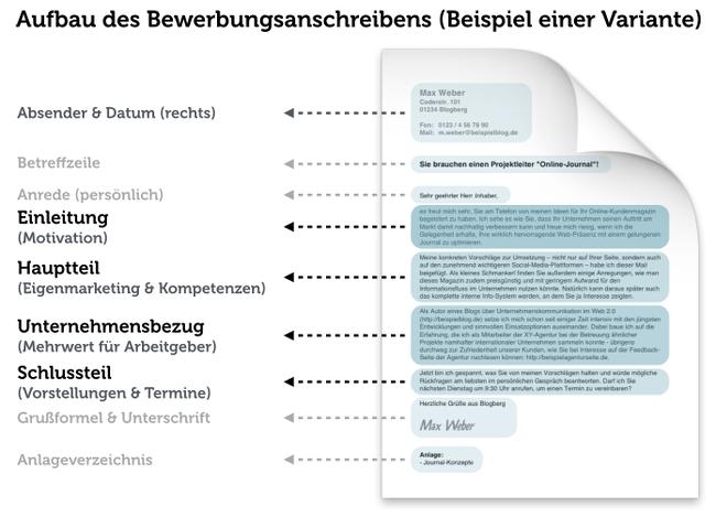Layout Bewerbung: Tipps Fürs Perfekte Design | Karrierebibel.De
