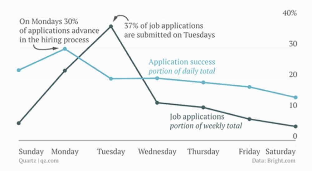 Bewerbung Montag Studie Bewerungschancen Grafik