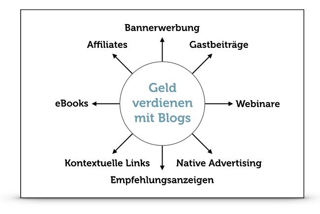 Geldverdienen-Blogs-Werbeformen
