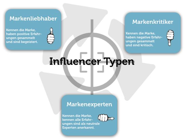 Influencer Kritik