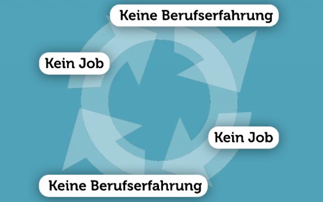 Bewerbungstipps & Vorstellungsgespräch | Karrierebibel.De - Part 5