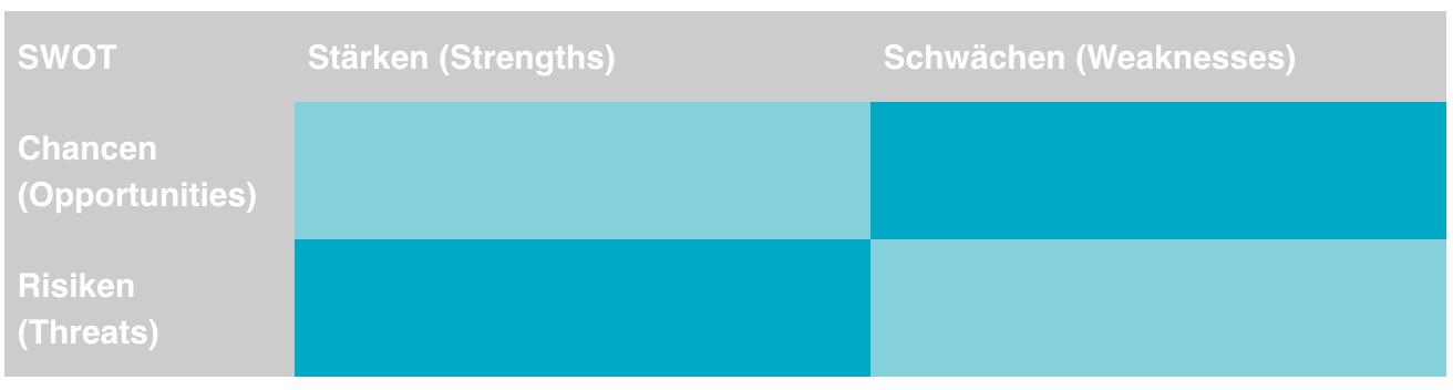 SWOT-Analyse- Arbeitgebermarke