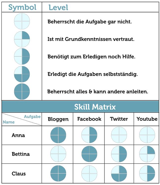 Skill-Matrix-Beispiel-Team