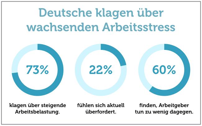 Arbeitsstress-steigt-Grafik