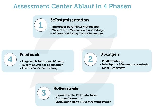 Assessement-Center Ablauf Grafik