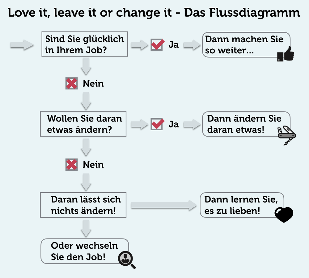 Flussdiagramm-love-it-leave-it-change-it-blau