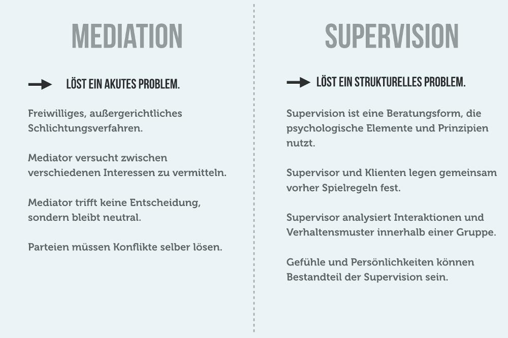 Mediation Supervision Unterschied