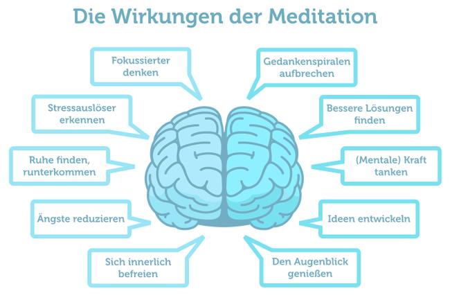 Meditation-Wirkung-Vorteile-Grafik