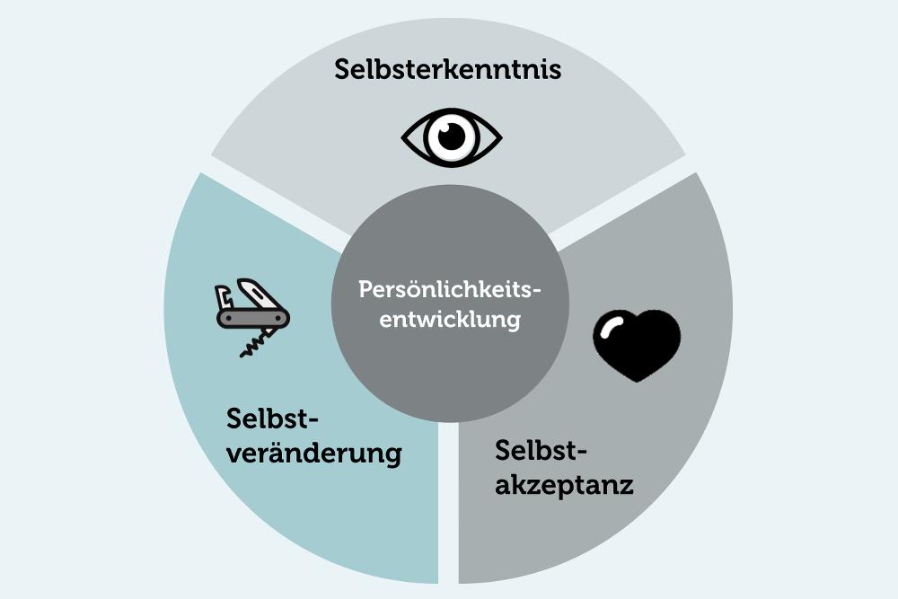 Persoenlichkeitsentwicklung-3-Baustein-Saeulen